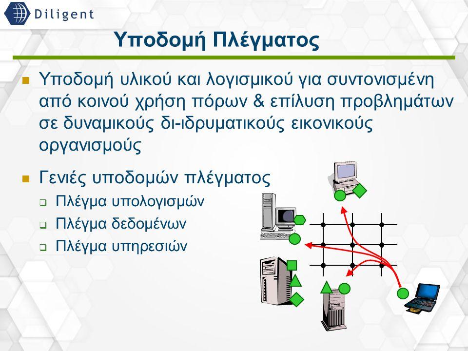 20 Υποδομή Πλέγματος Υποδομή υλικού και λογισμικού για συντονισμένη από κοινού χρήση πόρων & επίλυση προβλημάτων σε δυναμικούς δι-ιδρυματικούς εικονικούς οργανισμούς Γενιές υποδομών πλέγματος  Πλέγμα υπολογισμών  Πλέγμα δεδομένων  Πλέγμα υπηρεσιών