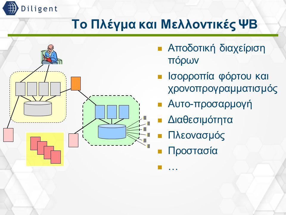 22 Το Πλέγμα και Μελλοντικές ΨΒ Αποδοτική διαχείριση πόρων Ισορροπία φόρτου και χρονοπρογραμματισμός Αυτο-προσαρμογή Διαθεσιμότητα Πλεονασμός Προστασί