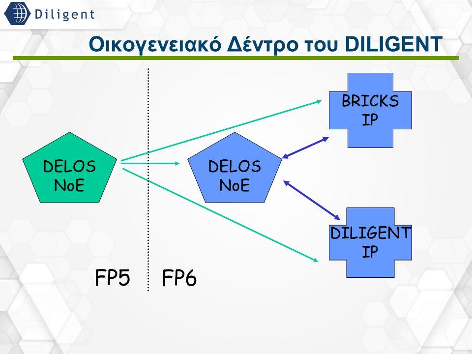 23 Οικογενειακό Δέντρο του DILIGENT DELOS NoE DELOS NoE BRICKS IP DILIGENT IP FP5 FP6