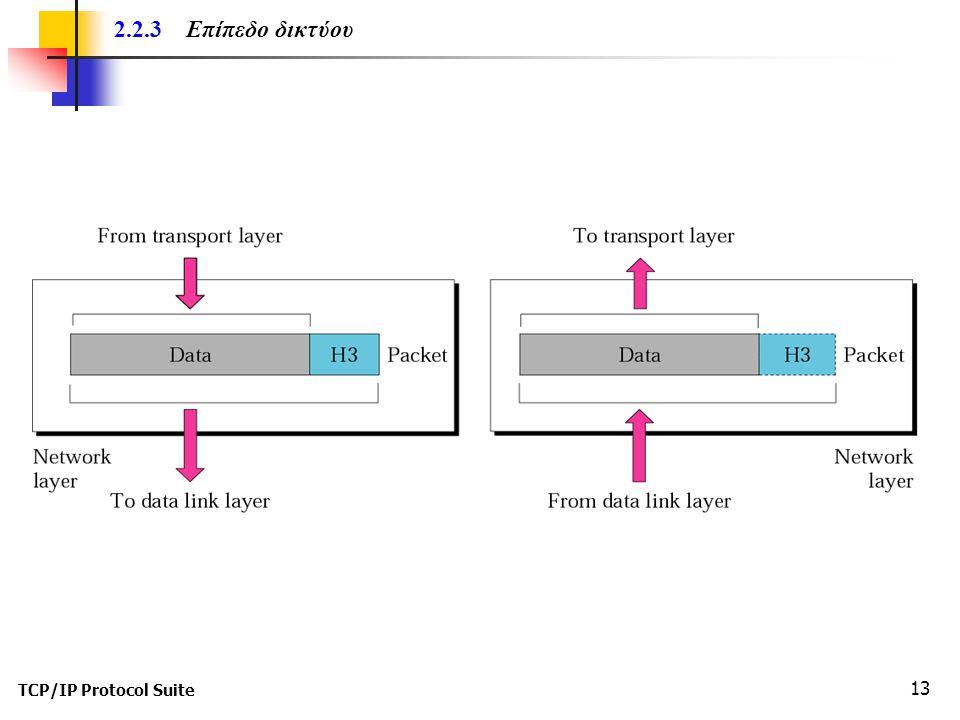 TCP/IP Protocol Suite 13 2.2.3 Επίπεδο δικτύου