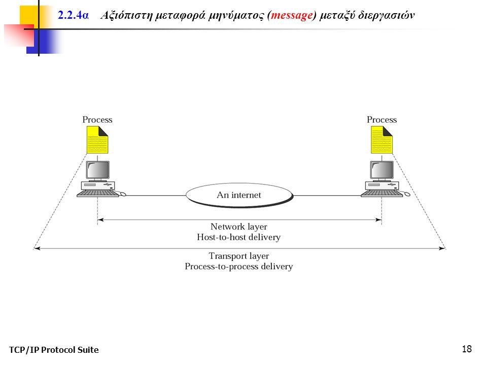 TCP/IP Protocol Suite 18 2.2.4α Αξιόπιστη μεταφορά μηνύματος (message) μεταξύ διεργασιών