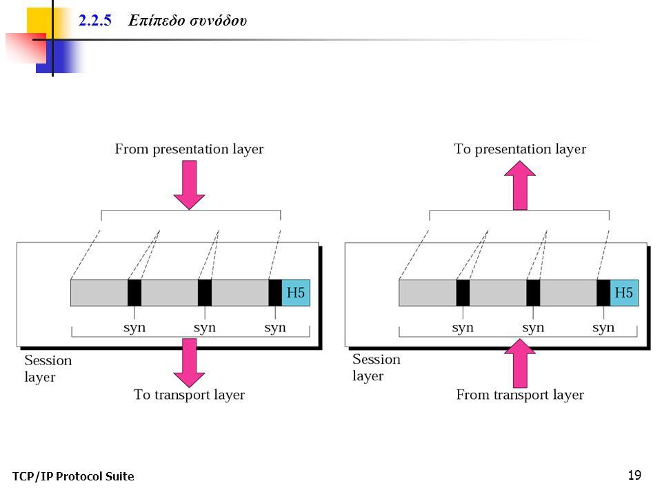 TCP/IP Protocol Suite 19 2.2.5 Επίπεδο συνόδου