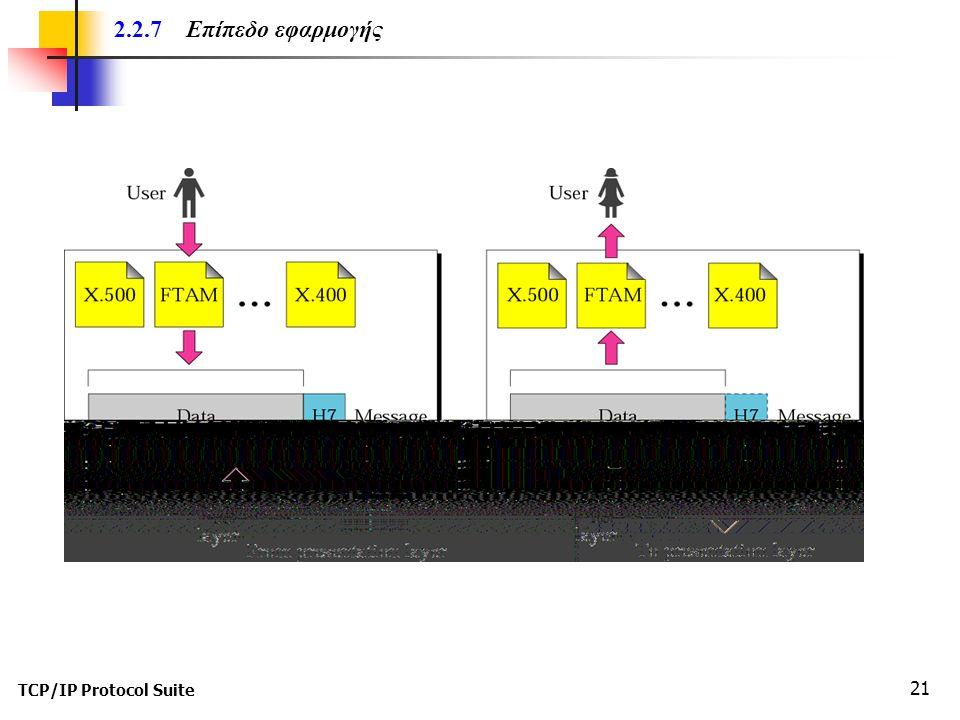 TCP/IP Protocol Suite 21 2.2.7 Επίπεδο εφαρμογής