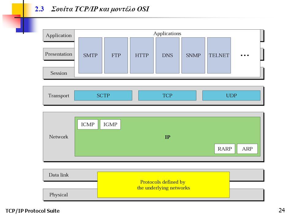 TCP/IP Protocol Suite 24 2.3 Σουίτα TCP/IP και μοντέλο OSI