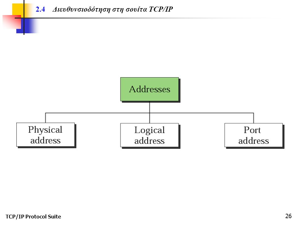 TCP/IP Protocol Suite 26 2.4 Διευθυνσιοδότηση στη σουίτα TCP/IP