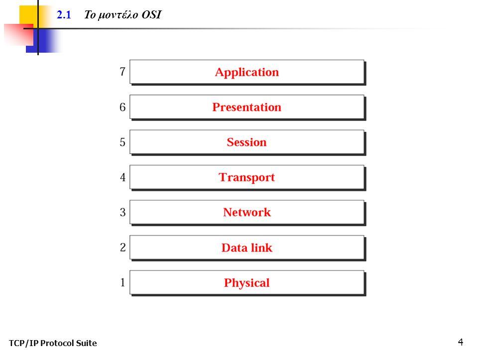 TCP/IP Protocol Suite 25 2.4 Διευθυνσιοδότηση Η διευθυνσιοδότηση λαμβάνει χώρα σε τρία επίπεδα της σουίτας TCP/IP: - σε φυσικό επίπεδο (physical (link) address), - σε φυσικό επίπεδο (physical (link) address), - σε λογικό επίπεδο (logical (IP) address ), και - σε λογικό επίπεδο (logical (IP) address ), και - σε επίπεδο θύρας (port address).