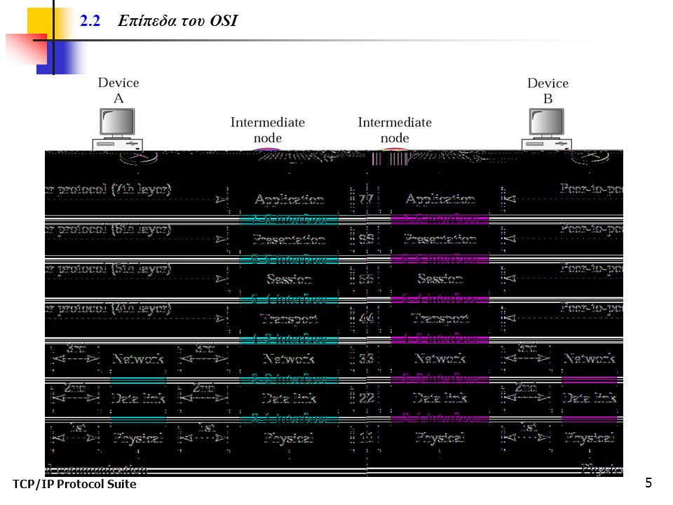 TCP/IP Protocol Suite 6 2.3 Ανταλλαγή δεδομένων με χρήση του μοντέλου OSI Μήνυμα (message) Πακέτο (packet) Πλαίσιο (frame)