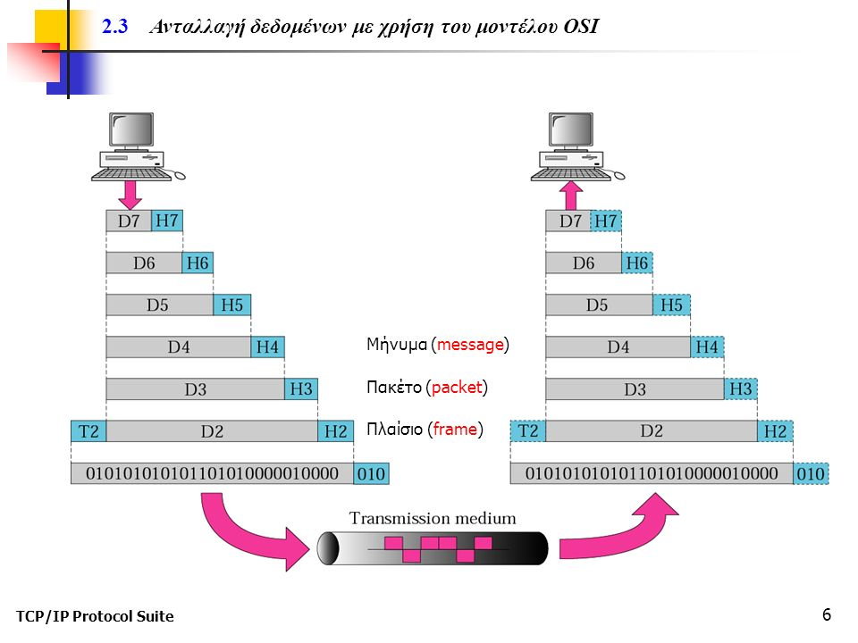 TCP/IP Protocol Suite 17 Το επίπεδο μεταφοράς είναι υπεύθυνο για την μεταφορά μηνυμάτων (messages) μεταξύ απόμακρων διεργασιών.