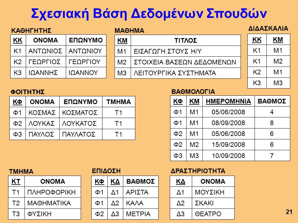Γλώσσα Ορισμού Δεδομένων (ΓΟΔ) 20 Κανόνες της ΓΟΔ Στη ΒΔ το όνομα κάθε πίνακα είναι μοναδικό.