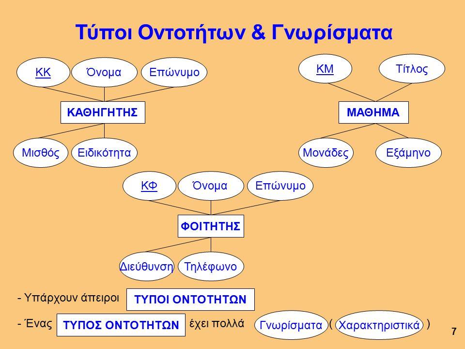 Λογικό Σχήμα Πίνακα: Περιγραφή του πίνακα και της δομής του.