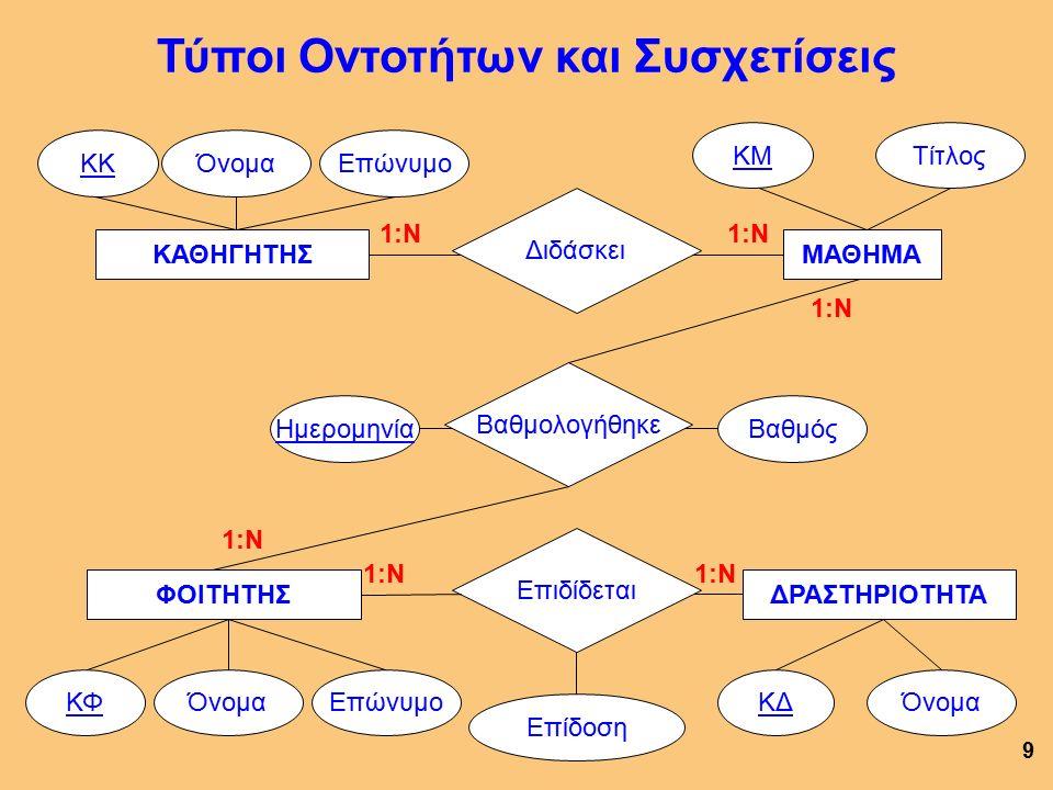 9 ΦΟΙΤΗΤΗΣ ΌνομαΕπώνυμοΚΦ ΚΑΘΗΓΗΤΗΣ ΌνομαΕπώνυμοΚΚ ΜΑΘΗΜΑ ΤίτλοςΚΜ Τύποι Οντοτήτων και Συσχετίσεις Διδάσκει 1:Ν Βαθμολογήθηκε Ημερομηνία Βαθμός 1:Ν Επιδίδεται Επίδοση 1:Ν ΔΡΑΣΤΗΡΙΟΤΗΤΑ ΌνομαΚΔ