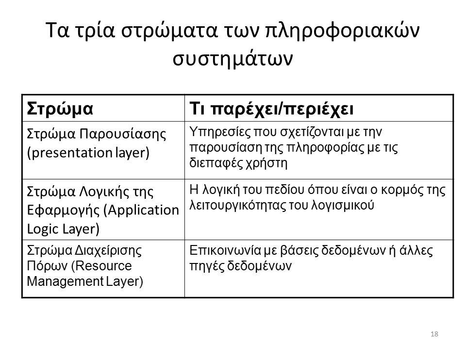 18 Τα τρία στρώματα των πληροφοριακών συστημάτων ΣτρώμαΤι παρέχει/περιέχει Στρώμα Παρουσίασης (presentation layer) Υπηρεσίες που σχετίζονται με την παρουσίαση της πληροφορίας με τις διεπαφές χρήστη Στρώμα Λογικής της Εφαρμογής (Application Logic Layer) Η λογική του πεδίου όπου είναι ο κορμός της λειτουργικότητας του λογισμικού Στρώμα Διαχείρισης Πόρων (Resource Management Layer) Επικοινωνία με βάσεις δεδομένων ή άλλες πηγές δεδομένων