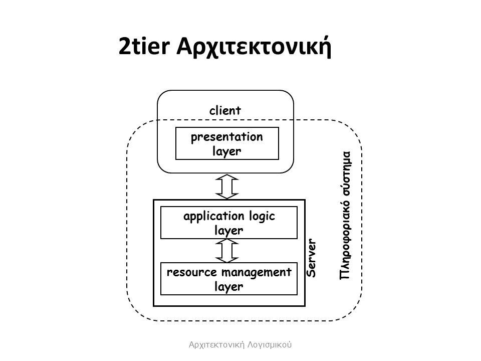 2tier Αρχιτεκτονική Αρχιτεκτονική Λογισμικού presentation layer client Πληροφοριακό σύστημα resource management layer application logic layer Server
