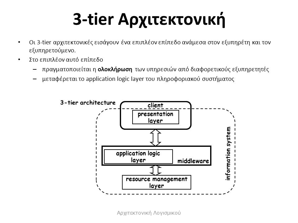 3-tier Αρχιτεκτονική Οι 3-tier αρχιτεκτονικές εισάγουν ένα επιπλέον επίπεδο ανάμεσα στον εξυπηρέτη και τον εξυπηρετούμενο.