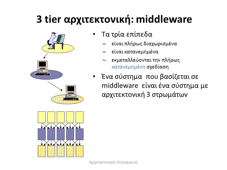 3 tier αρχιτεκτονική: middleware Τα τρία επίπεδα – είναι πλήρως διαχωρισμένα – είναι κατανεμημένα – εκμεταλλεύονται την πλήρως κατανεμημένη σχεδίαση Ένα σύστημα που βασίζεται σε middleware είναι ένα σύστημα με αρχιτεκτονική 3 στρωμάτων Αρχιτεκτονική Λογισμικού