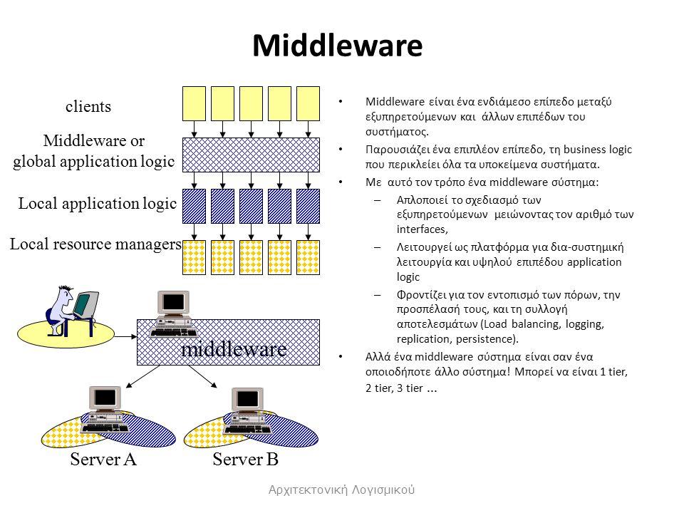 Middleware Middleware είναι ένα ενδιάμεσο επίπεδο μεταξύ εξυπηρετούμενων και άλλων επιπέδων του συστήματος.