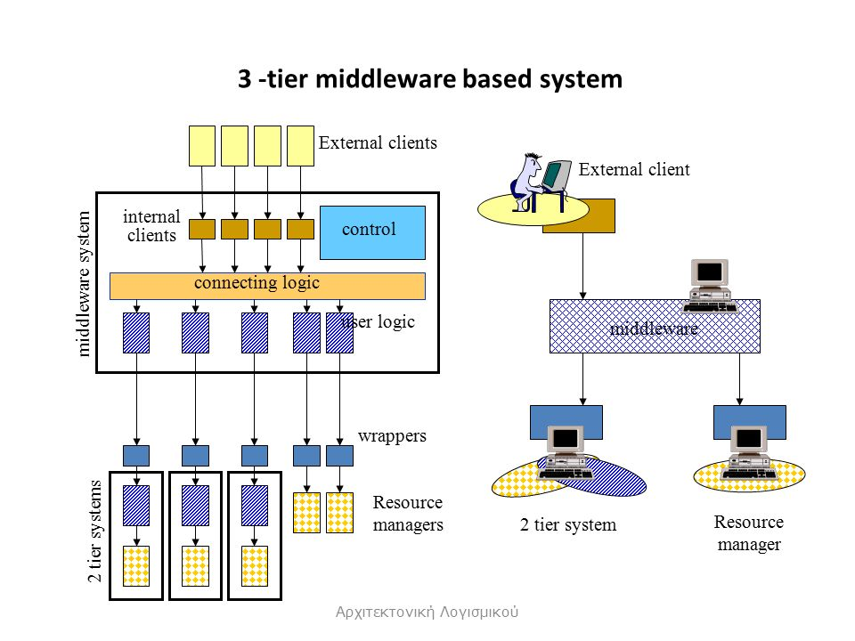 3 -tier middleware based system Αρχιτεκτονική Λογισμικού External clients connecting logic control user logic internal clients 2 tier systems Resource