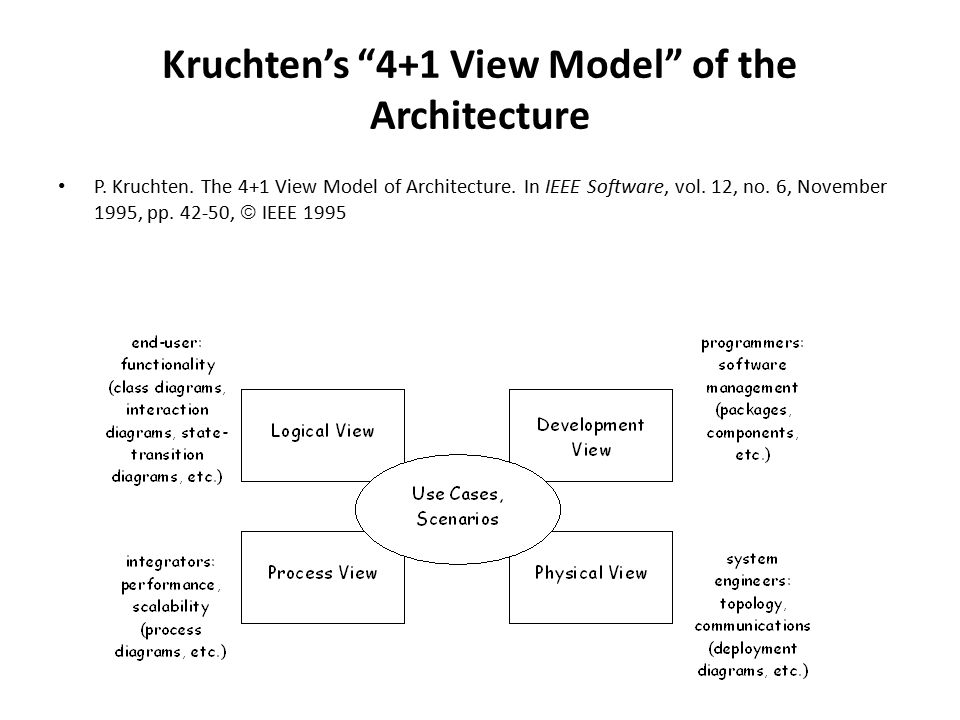 Kruchten's 4+1 View Model of the Architecture P.