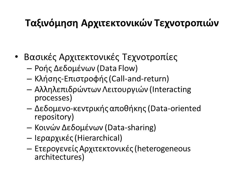 Ταξινόμηση Αρχιτεκτονικών Τεχνοτροπιών Βασικές Αρχιτεκτονικές Τεχνοτροπίες – Ροής Δεδομένων (Data Flow) – Κλήσης-Επιστροφής (Call-and-return) – Αλληλεπιδρώντων Λειτουργιών (Interacting processes) – Δεδομενο-κεντρικής αποθήκης (Data-oriented repository) – Κοινών Δεδομένων (Data-sharing) – Ιεραρχικές (Hierarchical) – Ετερογενείς Αρχιτεκτονικές (heterogeneous architectures)