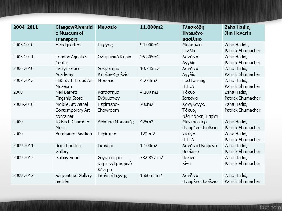 2004-2011 GlasgowRiversid e Museum of Transport Μουσείο11.000m2 Γλασκόβη Ηνωμένο Βασίλειο Zaha Hadid, Jim Heverin 2005-2010HeadquartersΠύργος94.000m2 Μασσαλία Γαλλία Zaha Hadid, Patrick Shumacher 2005-2011 London Aquatics Centre Ολυμπιακό Κτίριο36.805m2 Λονδίνο Αγγλία Zaha Hadid, Patrick Shumacher 2006-2010 Evelyn Grace Academy Συκρότημα Κτιρίων-Σχολείο 10.745m2 Λονδίνο Αγγλία Zaha Hadid, Patrick Shumacher 2007-2012 Eli&Edyth Broad Art Museum Μουσείο4.274m2 EastLansing Η.Π.Α Zaha Hadid, Patrick Shumacher 2008 Neil Barrett Flagship Store Κατάστημα Ενδυμάτων 4.200 m2 Τόκυο Ιαπωνία Zaha Hadid, Patrick Shumacher 2008-2010 Mobile ArtChanel Contemporary Art container Περίπτερο- Showroom 700m2 ΧονγΚονγκ, Τόκυο, Νέα Υόρκη, Παρίσι Zaha Hadid, Patrick Shumacher 2009 JS Bach Chamber Music Άιθουσα Μουσικής425m2 Μάντσεστερ Ηνωμένο Βασίλειο Zaha Hadid, Patrick Shumacher 2009Burnhaum PavillionΠερίπτερο120 m2 Σικάγο Η.Π.Α Zaha Hadid, Patrick Shumacher 2009-2011 Roca London Gallery Γκαλερί1.100m2 Λονδίνο Ηνωμένο Βασίλειο Zaha Hadid, Patrick Shumacher 2009-2012Galaxy Soho Συγκρότημα κτιρίων/Εμπορικό Κέντρο 332.857 m2 Πεκίνο Κίνα Zaha Hadid, Patrick Shumacher 2009-2013Serpentine Gallery Sackler Γκαλερί Τέχνης1566m2m2Λονδίνο, Ηνωμένο Βασίλειο Zaha Hadid, Patrick Shumacher