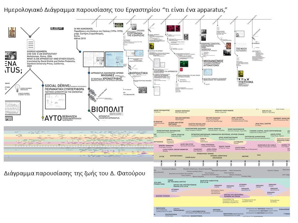 """Ημερολογιακό Διάγραμμα παρουσίασης του Εργαστηρίου """"τι είναι ένα apparatus,"""" Διάγραμμα παρουσίασης της ζωής του Δ. Φατούρου"""