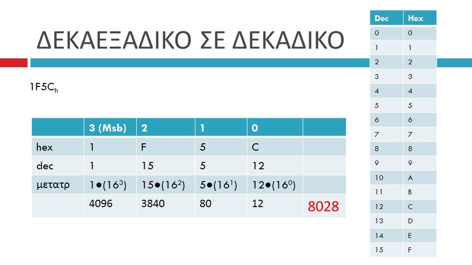 ΔΕΚΑΕΞΑΔΙΚΟ ΣΕ ΔΕΚΑΔΙΚΟ DecHex 00 11 22 33 44 55 66 77 88 99 10A 11B 12C 13D 14E 15F 1F5C h 3 (Msb)210 hex1F5C dec115512 μετατρ 1 ● (16 3 )15 ● (16 2 )5 ● (16 1 )12 ● (16 0 ) 409638408012 8028