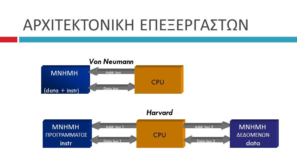 Addr bus 1 ΑΡΧΙΤΕΚΤΟΝΙΚΗ ΕΠΕΞΕΡΓΑΣΤΩΝ ΜΝΗΜΗ (data + instr) Data bus Addr bus CPU ΜΝΗΜΗ ΠΡΟΓΡΑΜΜΑΤΟΣ instr Data bus 1 CPU Addr bus 2 Data bus 2 ΜΝΗΜΗ ΔΕΔΟΜΕΝΩΝ data Von Neumann Harvard