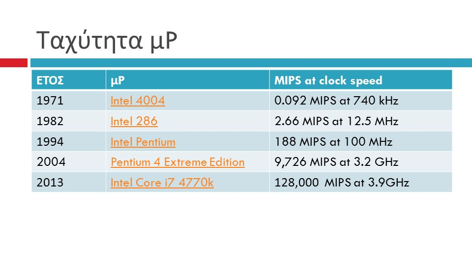 Ταχύτητα μ P ΕΤΟΣμPμP MIPS at clock speed 1971 Intel 40040.092 MIPS at 740 kHz 1982 Intel 2862.66 MIPS at 12.5 MHz 1994 Intel Pentium188 MIPS at 100 MHz 2004 Pentium 4 Extreme Edition9,726 MIPS at 3.2 GHz 2013 Intel Core i7 4770k128,000 MIPS at 3.9GHz