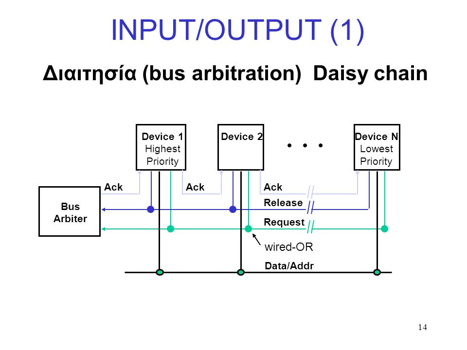14 INPUT/OUTPUT (1) Bus Arbiter Device 1 Highest Priority Device N Lowest Priority Device 2 Ack Release Request wired-OR Data/Addr Διαιτησία (bus arbitration) Daisy chain