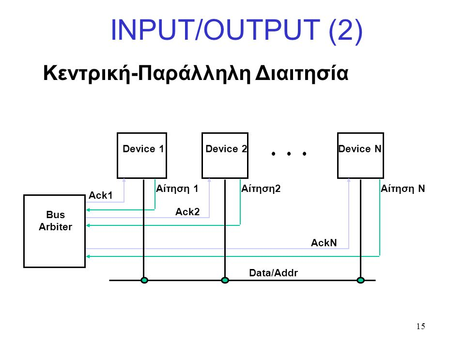 15 INPUT/OUTPUT (2) Bus Arbiter Device 1 Device NDevice 2 Ack1 Data/Addr Ack2 AckN Αίτηση 1Αίτηση2Αίτηση N Κεντρική-Παράλληλη Διαιτησία