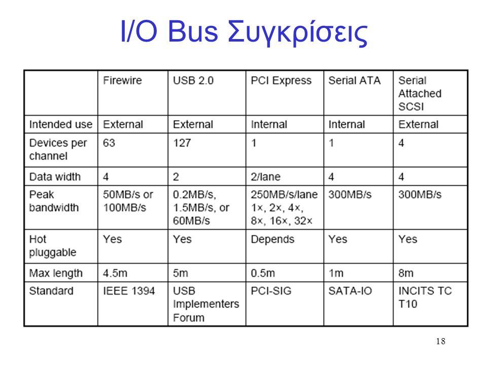 18 Ι/Ο Bus Συγκρίσεις