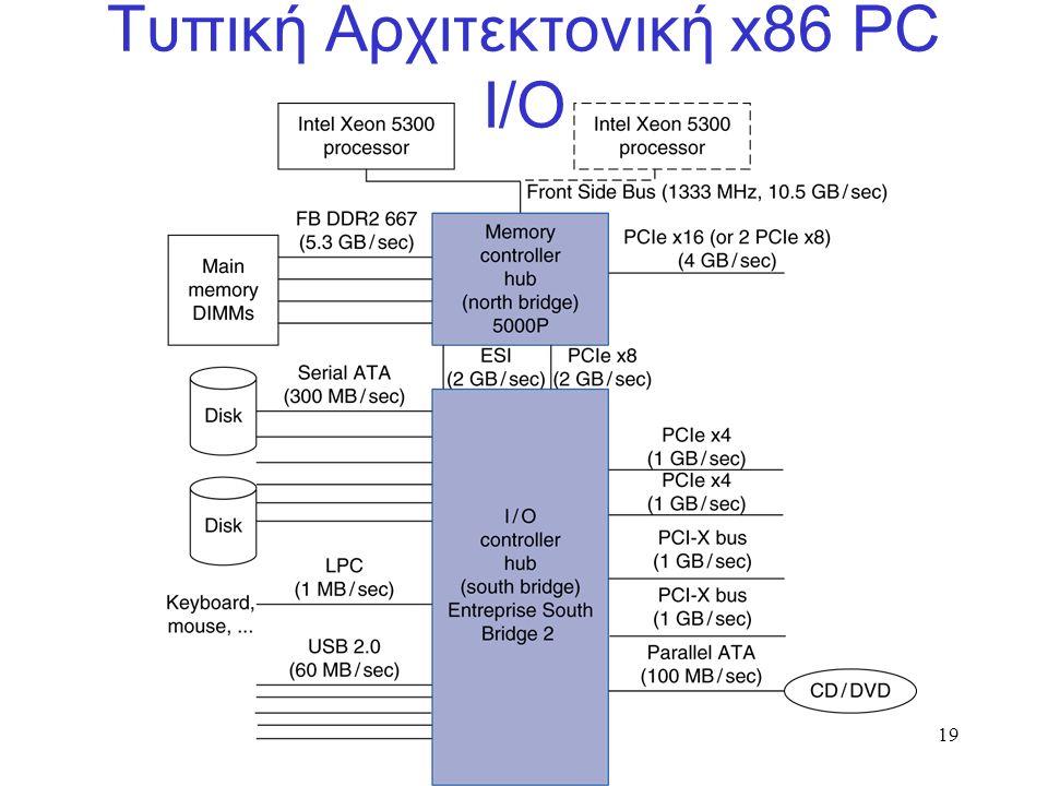 19 Τυπική Αρχιτεκτονική x86 PC I/O