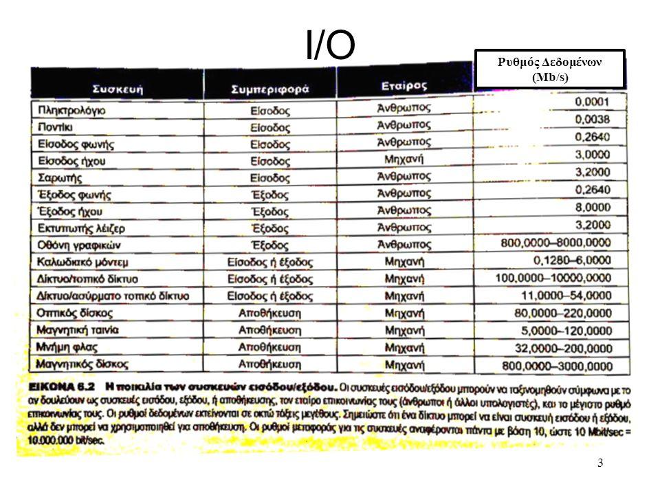 I/O 3 Ρυθμός Δεδομένων (Mb/s)
