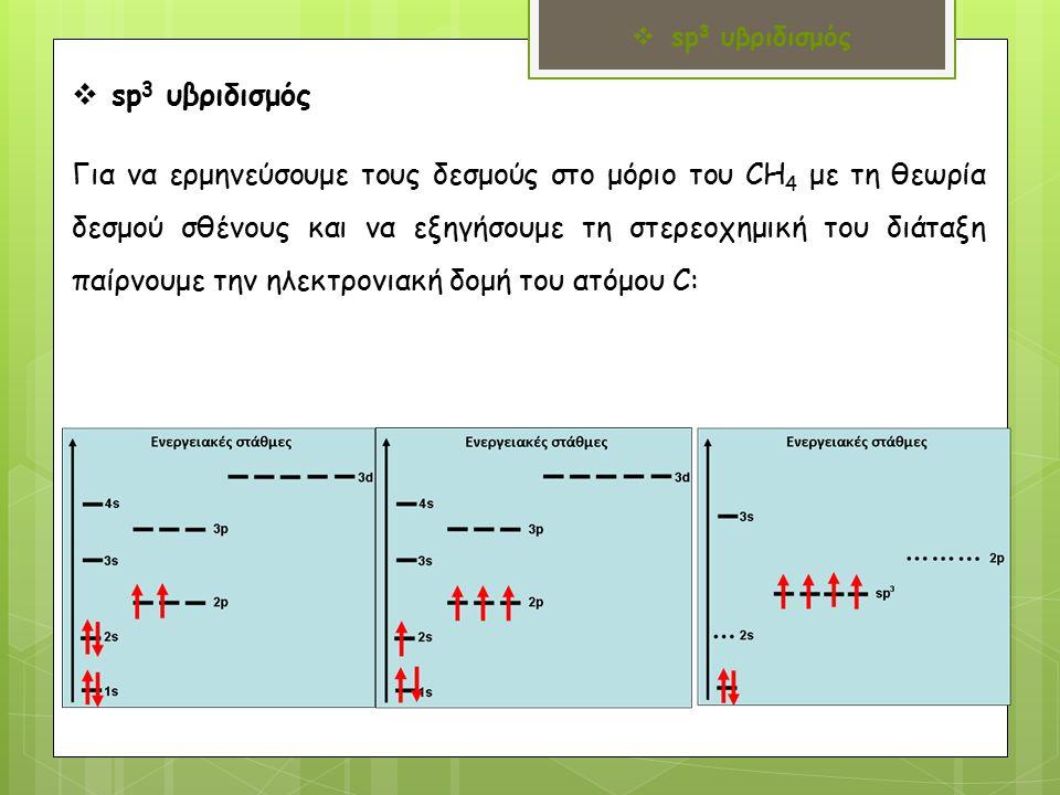  sp 3 υβριδισμός Για να ερμηνεύσουμε τους δεσμούς στο μόριο του CH 4 με τη θεωρία δεσμού σθένους και να εξηγήσουμε τη στερεοχημική του διάταξη παίρνουμε την ηλεκτρονιακή δομή του ατόμου C:  sp 3 υβριδισμός