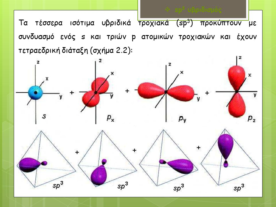 Τα τέσσερα ισότιμα υβριδικά τροχιακά (sp 3 ) προκύπτουν με συνδυασμό ενός s και τριών p ατομικών τροχιακών και έχουν τετραεδρική διάταξη (σχήμα 2.2):  sp 3 υβριδισμός
