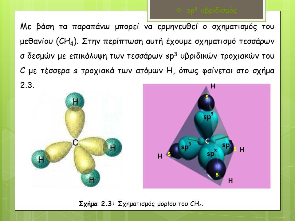 Με βάση τα παραπάνω μπορεί να ερμηνευθεί ο σχηματισμός του μεθανίου (CH 4 ).
