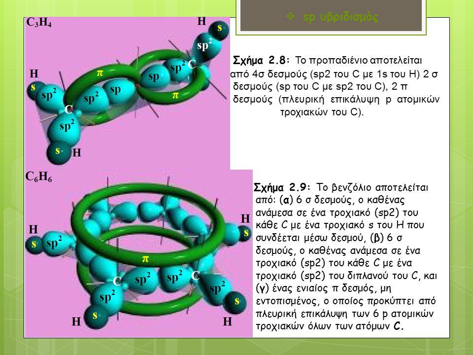 Σχήμα 2.8: Το προπαδιένιο αποτελείται από 4σ δεσμούς (sp2 του C με 1s του Η) 2 σ δεσμούς (sp του C με sp2 του C), 2 π δεσμούς (πλευρική επικάλυψη p ατομικών τροχιακών του C).