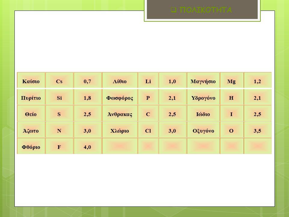 ΚαίσιοCs0,7ΛίθιοLi1,0ΜαγνήσιοMg1,2 ΠυρίτιοSi1,8ΦωσφόροςP2,1ΥδρογόνοH2,1 ΘείοS2,5ΆνθρακαςC2,5ΙώδιοI2,5 ΆζωτοN3,0ΧλώριοCl3,0ΟξυγόνοO3,5 ΦθόριοF4,0