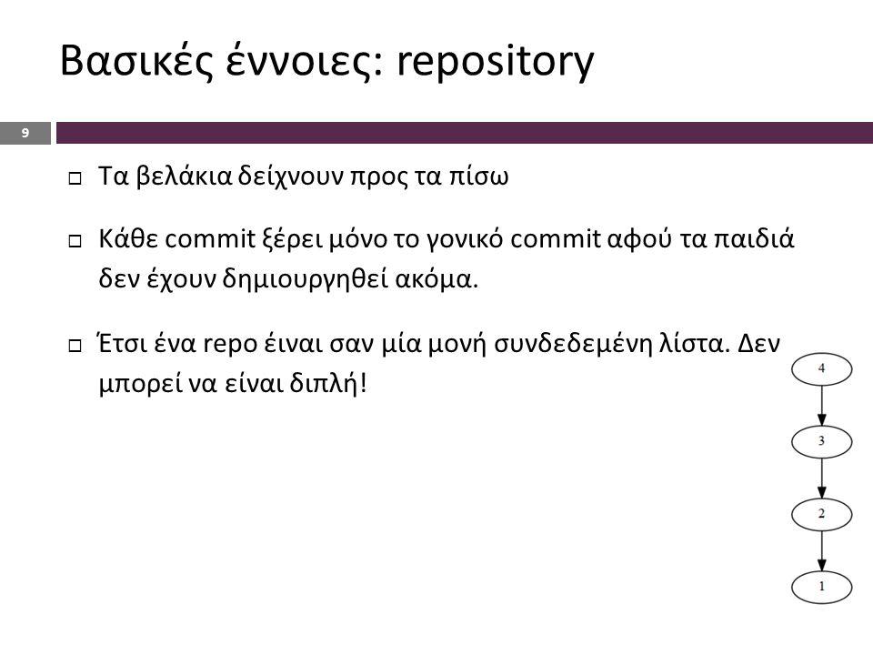 Βασικές έννοιες: repository 9  Τα βελάκια δείχνουν προς τα πίσω  Κάθε commit ξέρει μόνο το γονικό commit αφού τα παιδιά δεν έχουν δημιουργηθεί ακόμα.