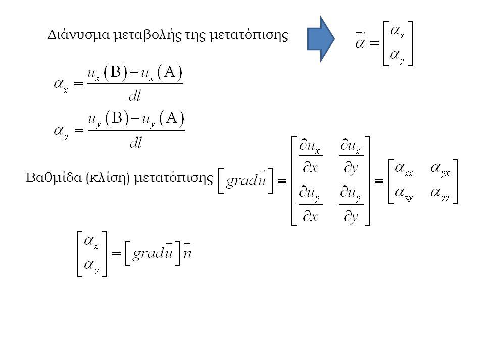 W: Εξωτερικό έργο ΔU: Εσωτερική ενέργεια Τ: Θερμότητα Κ: Κινηματική ενέργεια ρ: Πυκνότητα ελαστικής ενέργειας (έχει μονάδες τάσης [Ρα] αλλά δεν είναι τάση) Στην ελαστικότητα ισχύει ότι το Εξωτερικό έργο ισούται με την Εσωτερική ελαστική ενέργεια.
