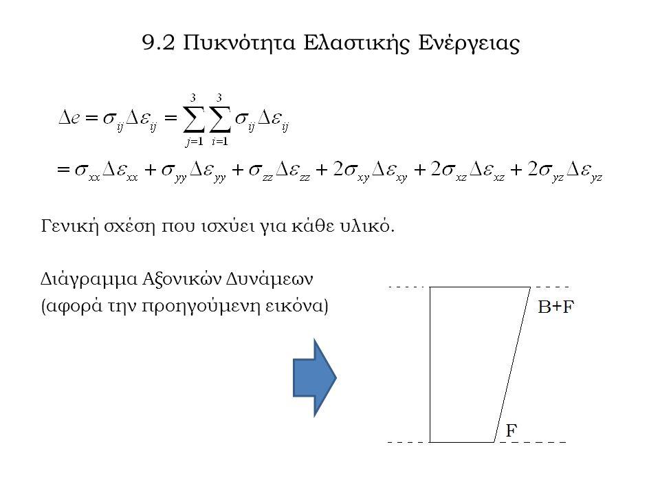 9.2 Πυκνότητα Ελαστικής Ενέργειας Γενική σχέση που ισχύει για κάθε υλικό. Διάγραμμα Αξονικών Δυνάμεων (αφορά την προηγούμενη εικόνα)