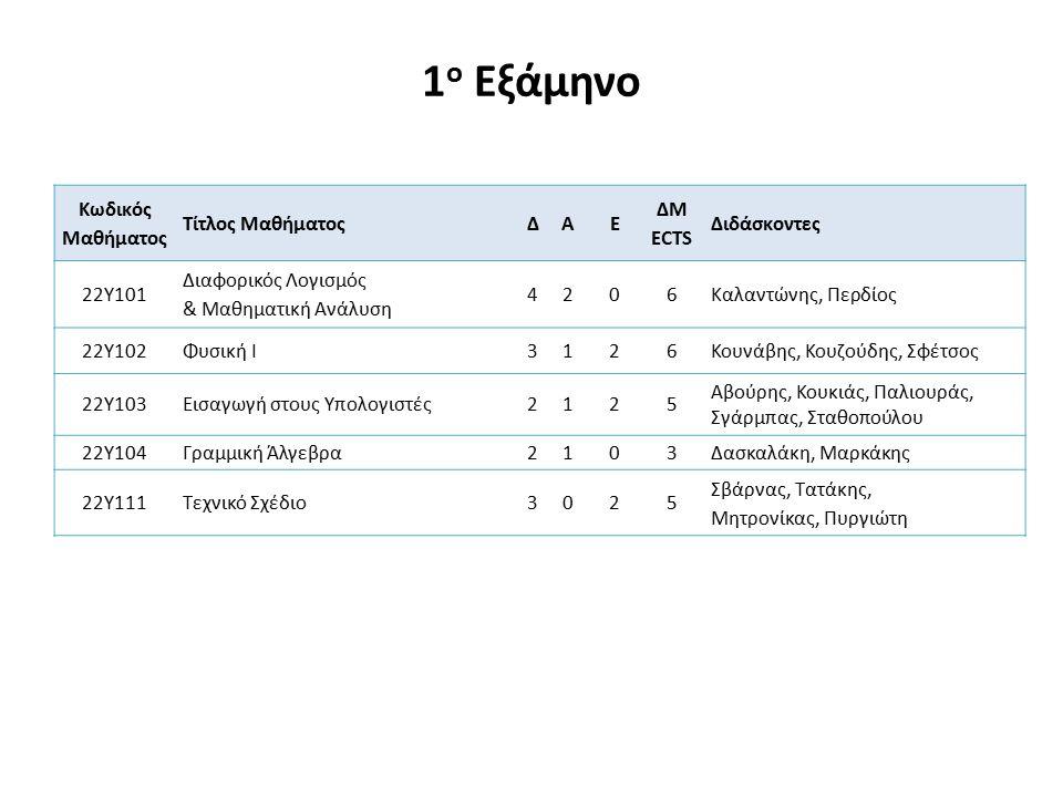 ΚΑΤΕΥΘΥΝΣΗ: ΤΗΛΕΠΙΚΟΙΝΩΝΙΩΝ & ΤΕΧΝΟΛΟΓΙΑΣ ΤΗΣ ΠΛΗΡΟΦΟΡΙΑΣ - 10 Ο ΕΞΑΜΗΝΟ (Επιλέγονται τέσσερα (4) μαθήματα) Κωδικός Μαθήματος Τίτλος ΜαθήματοςΔΑΕ ΔΜ ECTS Διδάσκοντες ΟΜΑΔΑ ΜΑΘΗΜΑΤΩΝ Β10 ΚΑΤΕΥΘΥΝΣΗΣ Τ&ΤΠ (ΕΠΙΛΕΓΕΤΑΙ ΤΟΥΛΑΧΙΣΤΟΝ 1 ΜΑΘΗΜΑ) 22Α904Συστήματα Κινητών Επικοινωνιών2103Κωτσόπουλος 22Α001Οπτικές Τηλεπικοινωνίες2125Βλάχος 22Α005Διαχείριση Δικτύων2103Δενάζης 22Α006Υπολογιστική Γλωσσολογία2103Σγάρμπας, Φακωτάκης 22Α007Υπολογιστικός Ηλεκτρομαγνητισμός2125Σώρας 22Α008Ψηφιακή Τεχνολογία Ήχου2103Μουρτζόπουλος 22Α010Υπηρεσίες Παγκόσμιου Ιστού2103Κουκιάς ΜΑΘΗΜΑΤΑ ΑΠΟ ΤΙΣ ΟΜΑΔΕΣ Α8 & Β8 ΤΟΥ ΚΑΤΕΥΘΥΝΣΗΣ Τ&ΤΠ ΟΜΑΔΑ ΜΑΘΗΜΑΤΩΝ Γ10 ΚΑΤΕΥΘΥΝΣΗΣ Τ&ΤΠ ΜΑΘΗΜΑΤΑ ΑΠΟ ΤΗΝ ΟΜΑΔΑ Γ8 ΤΟΥ ΚΑΤΕΥΘΥΝΣΗΣ Τ&ΤΠ ΜΑΘΗΜΑΤΑ ΑΠΟ ΤΙΣ ΟΜΑΔΕΣ Α8, Β8 & Β10 ΤΩΝ ΑΛΛΩΝ ΚΥΚΛΩΝ ΣΠΟΥΔΩΝ ΟΜΑΔΑ ΜΑΘΗΜΑΤΩΝ ΕΟ (ΕΚΤΟΣ ΟΜΑΔΑΣ) ΚΑΤΕΥΘΥΝΣΗΣ Τ&ΤΠ ΕΝΑ ΜΑΘΗΜΑ ΑΠΟ ΑΛΛΕΣ ΟΜΑΔΕΣ Ή ΤΜΗΜΑΤΑ (ΑΠΑΙΤΕΙΤΑΙ ΕΓΚΡΙΣΗ ΑΠΟ ΤΟΝ ΤΟΜΕΑ ΜΟΝΟ ΓΙΑ ΤΟ ΜΑΘΗΜΑ ΕΚΤΟΣ ΤΜΗΜΑΤΟΣ) 22ΔΕ08Διπλωματική ΕργασίαΧΧΧ50 Πρακτική άσκηση στα πλαίσια της διπλωματικής εργασίας (προαιρετική) ΧΧΧΧ