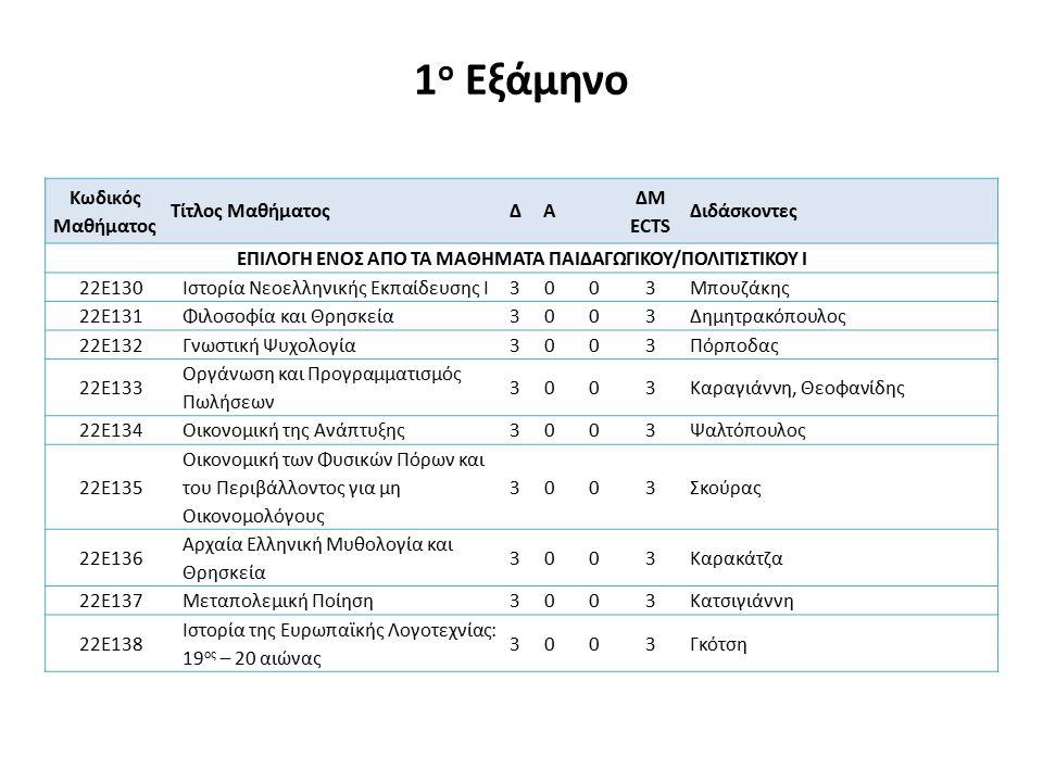 ΚΑΤΕΥΘΥΝΣΗ: ΣΥΣΤΗΜΑΤΩΝ ΗΛΕΚΤΡΙΚΗΣ ΕΝΕΡΓΕΙΑΣ 7 Ο ΕΞΑΜΗΝΟ Επιλέγονται έξι (6) μαθήματα Κωδικός Μαθήματος Τίτλος ΜαθήματοςΔΑΕ ΔΜ ECTS Διδάσκοντες ΟΜΑΔΑ ΜΑΘΗΜΑΤΩΝ Α7 ΚΑΤΕΥΘΥΝΣΗΣ ΣΗΕ (ΕΠΙΛΕΓΟΝΤΑΙ ΤΟΥΛΑΧΙΣΤΟΝ 2 ΜΑΘΗΜΑΤΑ) 22Β702Υψηλές Τάσεις3036Πυργιώτη 22Β710Υψηλές Τάσεις (χωρίς εργαστήριο)3003Πυργιώτη 22Β703Ηλεκτρονικά Ισχύος Ι3036Μητρονίκας, Τατάκης 22Β706Ανάλυση ΣΗΕ3036Βοβός, Γιαννακόπουλος 22Β709Ανάλυση ΣΗΕ (χωρίς εργαστήριο)3003Βοβός, Γιαννακόπουλος ΟΜΑΔΑ ΜΑΘΗΜΑΤΩΝ Β7 ΚΑΤΕΥΘΥΝΣΗΣ ΣΗΕ 22Β705Ηλεκτρική Οικονομία3003Βοβός 22Β707Ηλεκτρικές Εγκαταστάσεις4004Ζαχαρίας 22Β7Μ1Θερμικές Εγκαταστάσεις2103Συρίμπεης ΟΜΑΔΑ ΜΑΘΗΜΑΤΩΝ Γ7 ΚΑΤΕΥΘΥΝΣΗΣ ΣΗΕ 22Α702Θεωρία Πληροφορίας3104 22Α805Ασύρματη Διάδοση2125 22Α807Αναγνώριση Προτύπων I2103 22Α710Ψηφιακές Επικοινωνίες Ι2103 22Γ703Μικροϋπολογιστές & Μικροσυστήματα Ι2136 22Γ706Ψηφιακή Επεξεργασία Σημάτων Ι3036 22Δ701Ανάλυση Συστημάτων στον Χώρο Κατάστασης3003 22Δ702Εφαρμοσμένη Βελτιστοποίηση3003 22Δ704Βιομηχανικοί Αυτοματισμοί Ι3003 22Δ902Εισαγωγή στη Ρομποτική3014 ΟΜΑΔΑ ΜΑΘΗΜΑΤΩΝ ΕΟ (ΕΚΤΟΣ ΟΜΑΔΑΣ) ΚΑΤΕΥΘΥΝΣΗΣ ΣΗΕ ΕΝΑ ΜΑΘΗΜΑ ΑΠΟ ΑΛΛΕΣ ΟΜΑΔΕΣ Ή ΤΜΗΜΑΤΑ (ΑΠΑΙΤΕΙΤΑΙ ΕΓΚΡΙΣΗ ΑΠΟ ΤΟΝ ΤΟΜΕΑ ΜΟΝΟ ΓΙΑ ΤΟ ΜΑΘΗΜΑ ΕΚΤΟΣ ΤΜΗΜΑΤΟΣ)