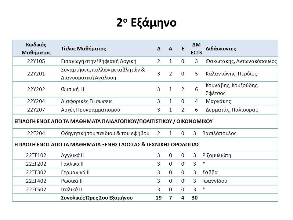 Κανόνες δήλωσης 2 ου εξαμήνου Ο φοιτητής στο 2 ο εξάμηνο υποχρεούται να δηλώσει τα 5 υποχρεωτικά μαθήματα, ένα επιλογής από τα προσφερόμενα του 2 ου εξαμήνου και μια ξένη γλώσσα.