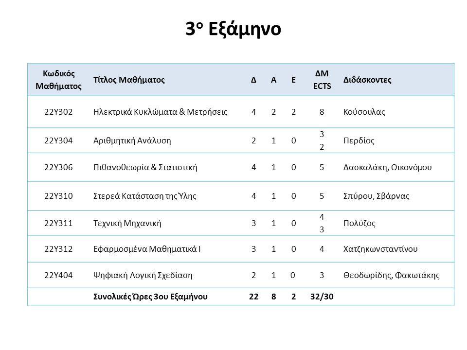 Κανόνες δήλωσης 3 ου εξαμήνου Ο φοιτητής στο 3 ο εξάμηνο υποχρεούται να δηλώσει τα 7 υποχρεωτικά μαθήματα.