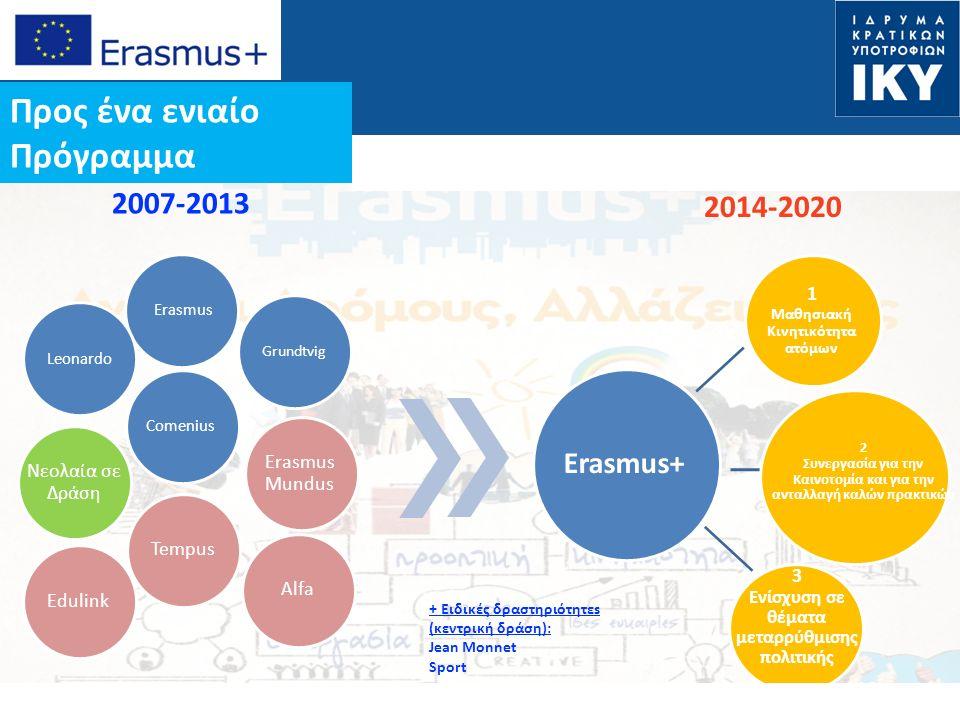 Date: in 12 pts Erasmus Grundtvig LeonardoComenius Νεολαία σε Δράση Erasmus Mundus TempusAlfaEdulink 2007-2013 2014-2020 Erasmus+ 1 Mαθησιακή Κινητικότητα ατόμων 2 Συνεργασία για την Καινοτομία και για την ανταλλαγή καλών πρακτικών 3 Ενίσχυση σε θέματα μεταρρύθμισης πολιτικής + Ειδικές δραστηριότητεs (κεντρική δράση): Jean Monnet Sport Προς ένα ενιαίο Πρόγραμμα