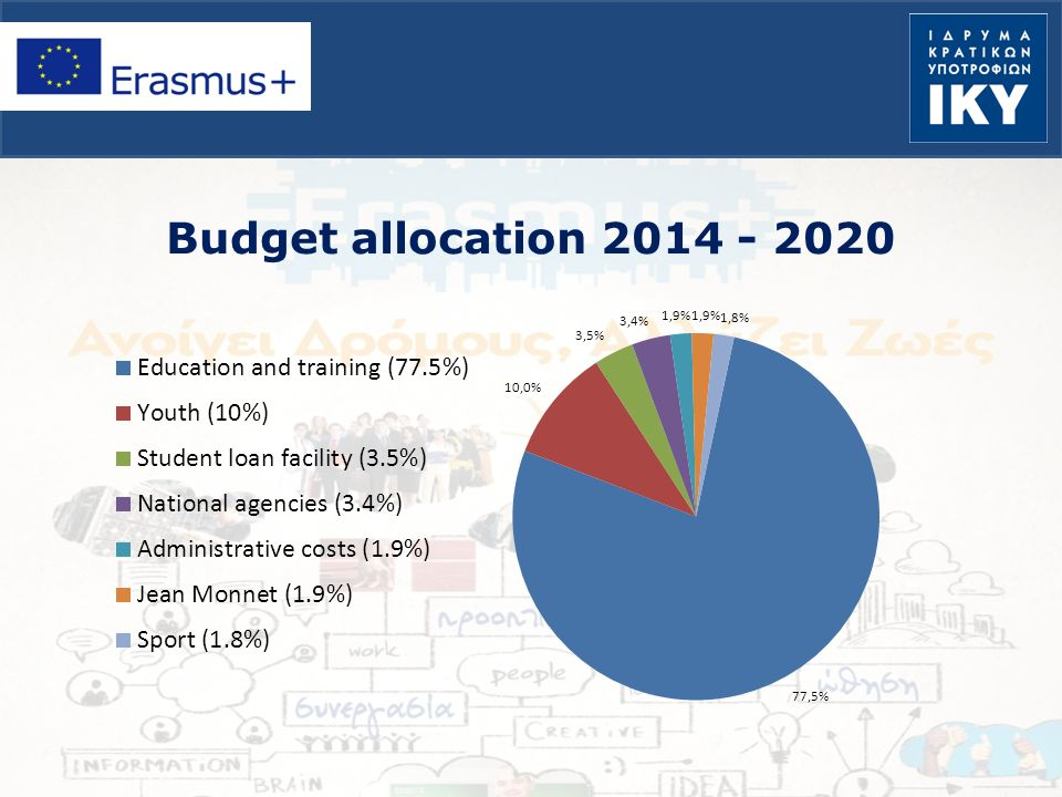 Budget allocation 2014 - 2020