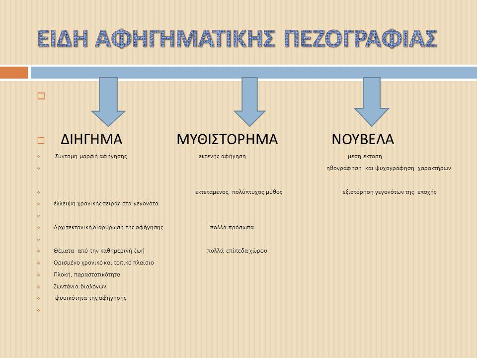 ΑΦΗΓΗΜΑΤΙΚΟΙ ΤΡΟΠΟΙ  Η αφήγηση : Είναι η έκθεση γεγονότων η οποία διακρίνεται σε διήγηση ( τριτοπρόσωπη αφήγηση με αφηγητή παντογνώστη ), σε μίμηση ( πρωτοπρόσωπη ) ή και τριτοπρόσωπη αφήγηση με αφηγητή που συμμετέχει  Η περιγραφή : Είναι η αναπαράσταση προσώπων, τόπων, αντικειμένων, φαινομένων.