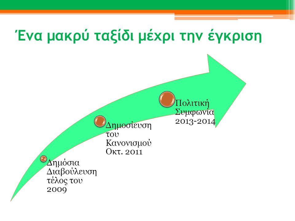 Ένα μακρύ ταξίδι μέχρι την έγκριση Δημόσια Διαβούλευση τέλος του 2009 Δημοσίευση του Κανονισμού Οκτ. 2011 Πολιτική Συμφωνία 2013-2014