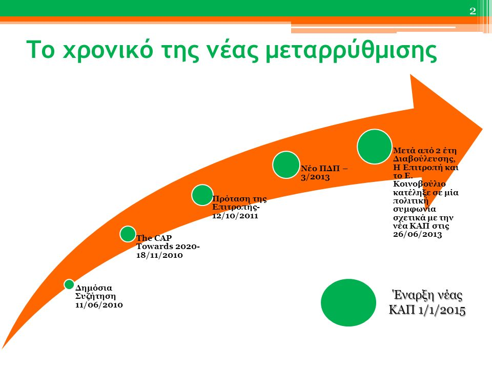 Το χρονικό της νέας μεταρρύθμισης 2 Δημόσια Συζήτηση 11/06/2010 The CAP Towards 2020- 18/11/2010 Πρόταση της Επιτροπής- 12/10/2011 Νέο ΠΔΠ – 3/2013 Με